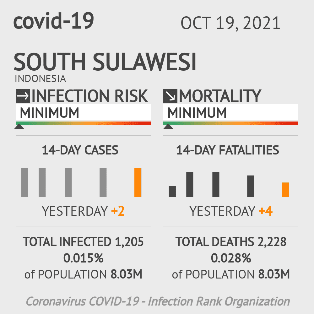 South Sulawesi Coronavirus Covid-19 Risk of Infection on October 19, 2021
