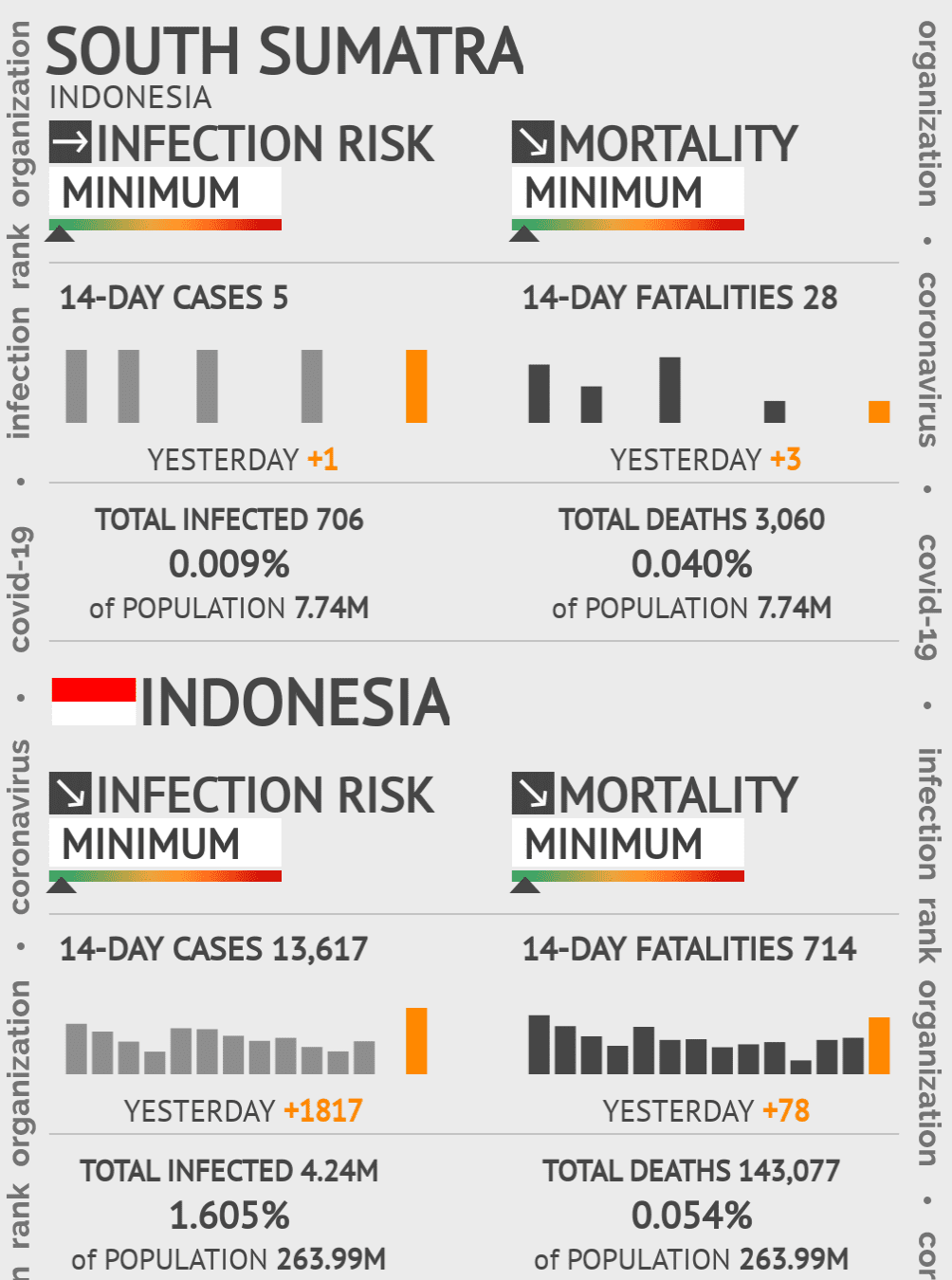 South Sumatra Coronavirus Covid-19 Risk of Infection on July 24, 2021