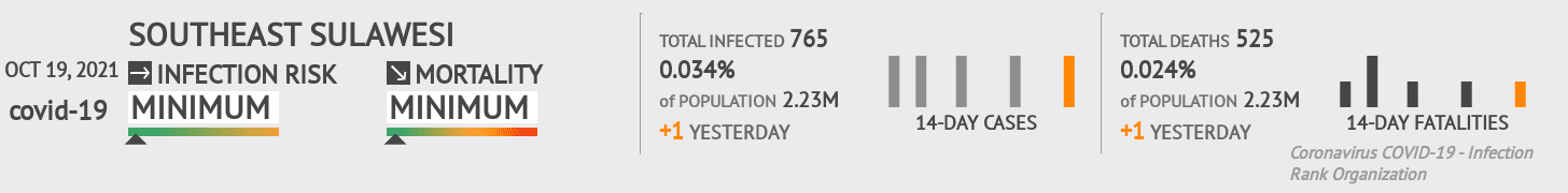 Southeast Sulawesi Coronavirus Covid-19 Risk of Infection on March 09, 2021