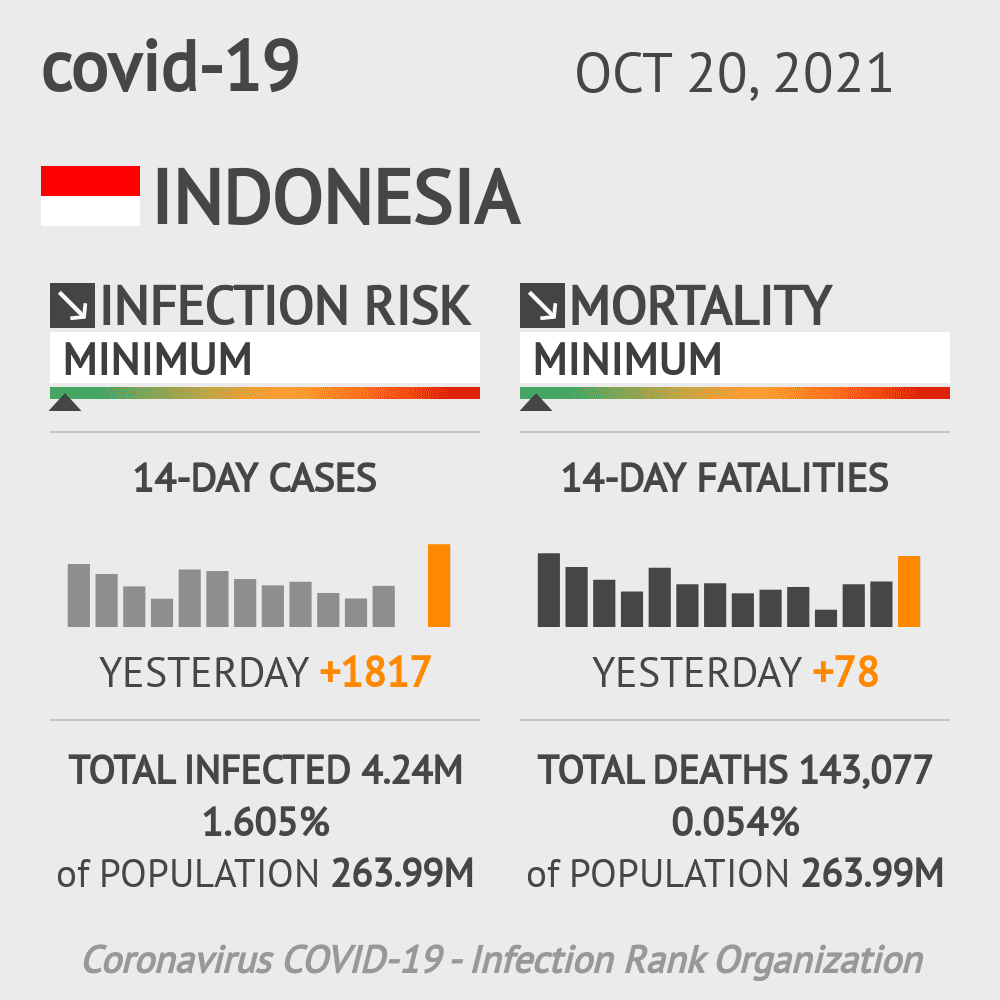 Indonesia Coronavirus Covid-19 Risk of Infection Update for 34 Regions on March 09, 2021