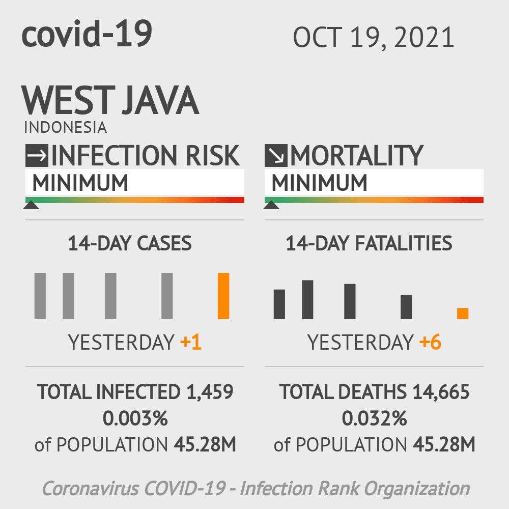 West Java Coronavirus Covid-19 Risk of Infection on March 09, 2021