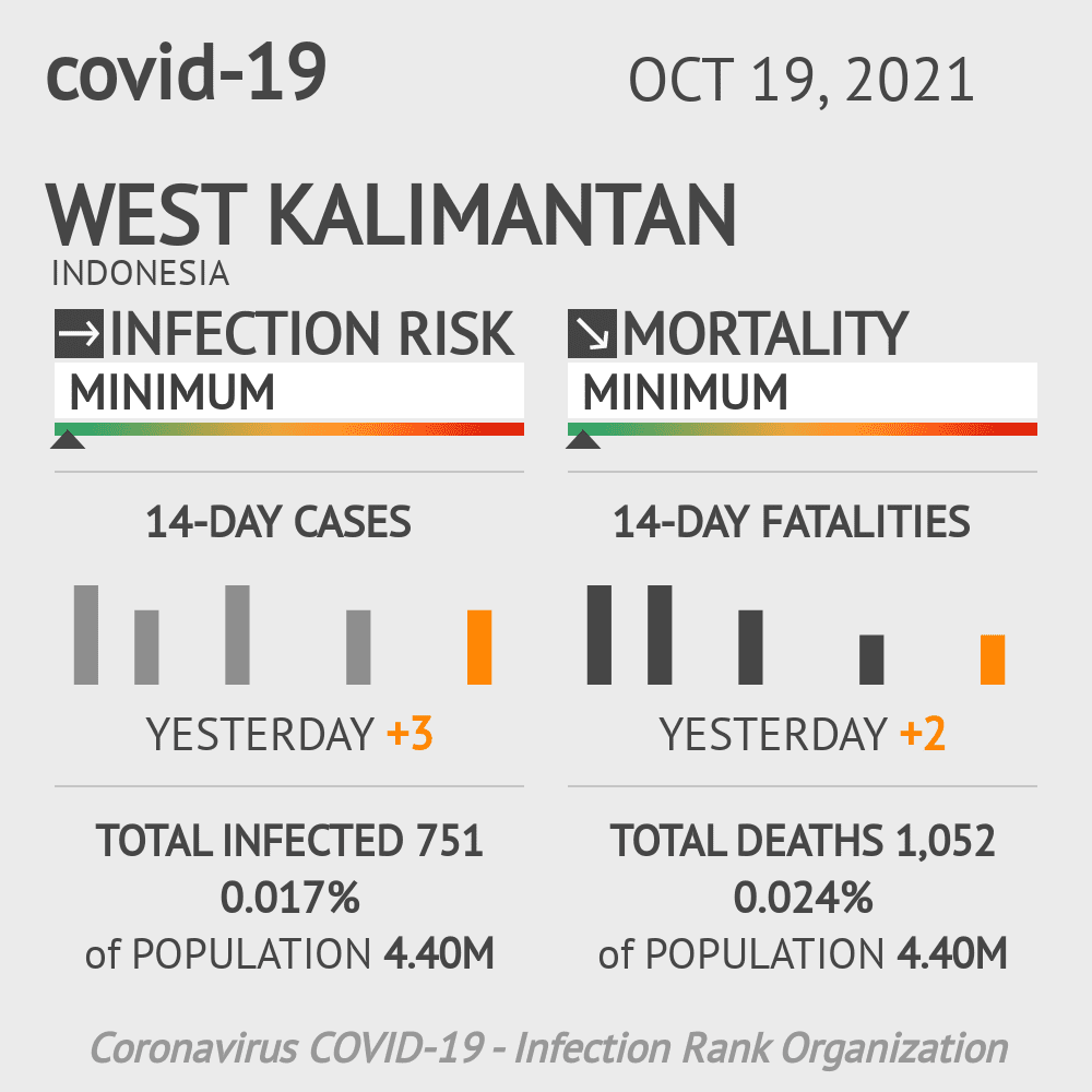 West Kalimantan Coronavirus Covid-19 Risk of Infection on March 07, 2021
