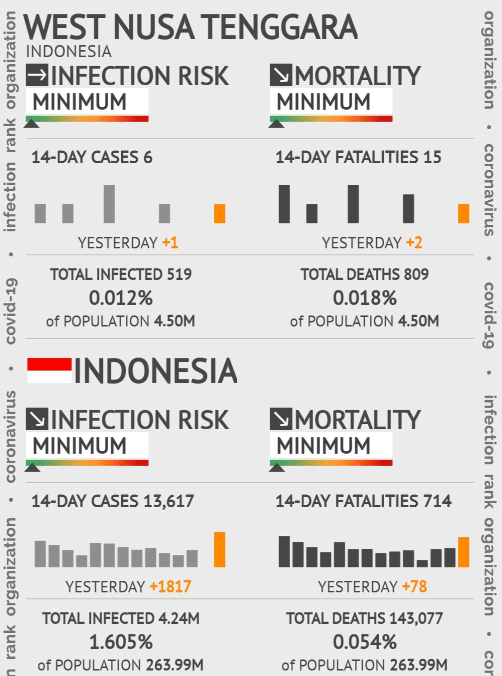 West Nusa Tenggara Coronavirus Covid-19 Risk of Infection on February 28, 2021