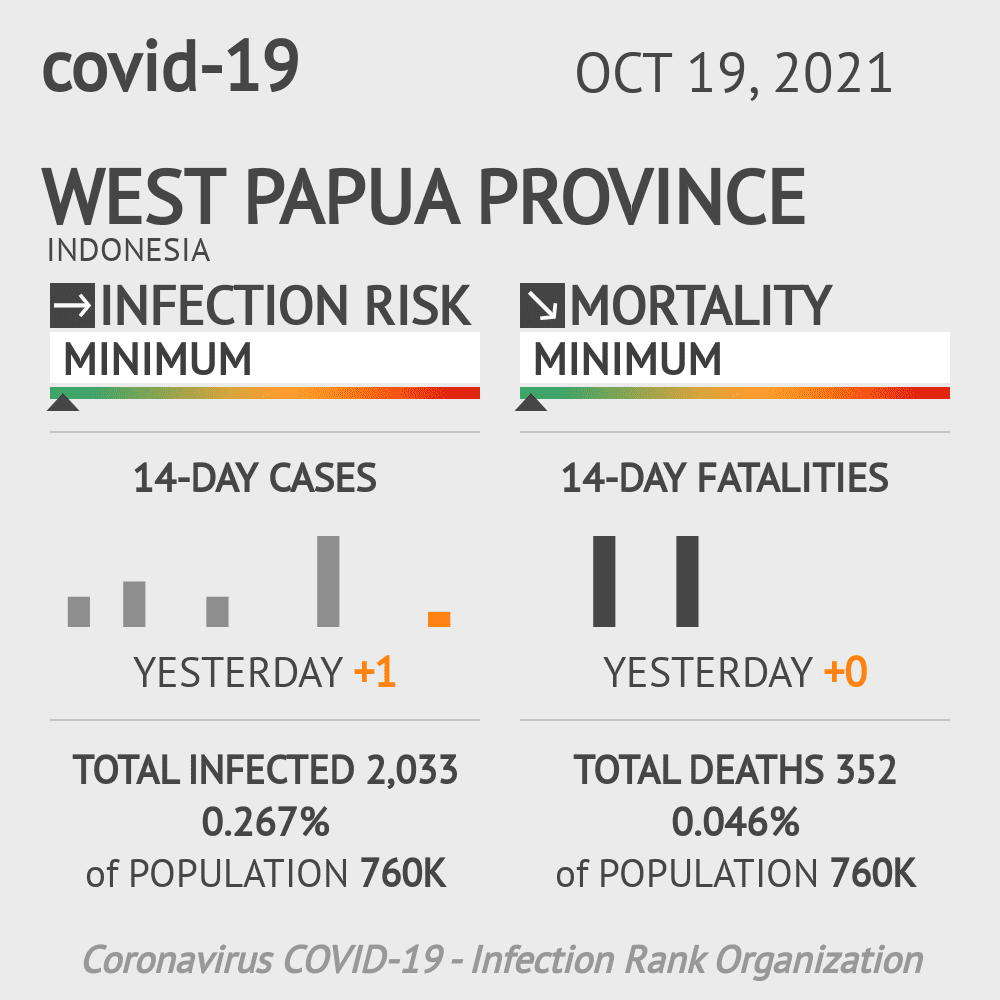 West Papua Coronavirus Covid-19 Risk of Infection on March 07, 2021