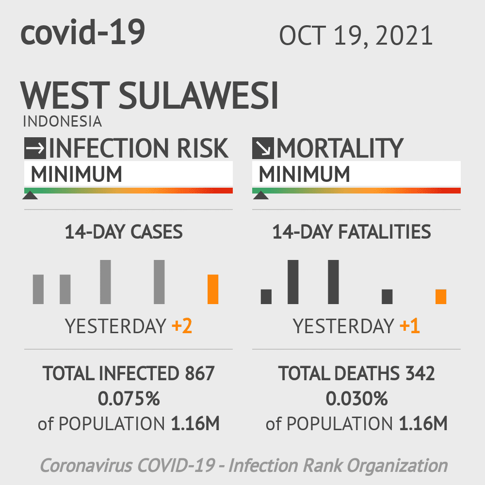 West Sulawesi Coronavirus Covid-19 Risk of Infection on March 07, 2021