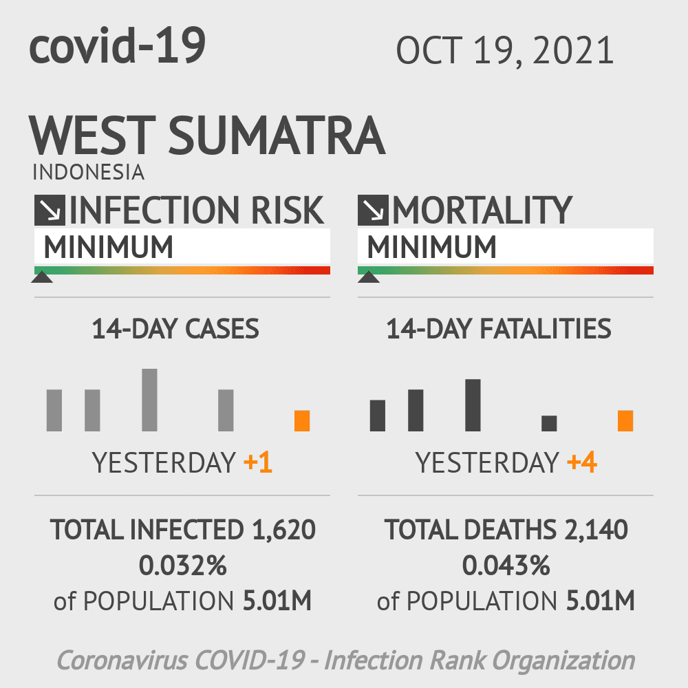 West Sumatra Coronavirus Covid-19 Risk of Infection on March 03, 2021