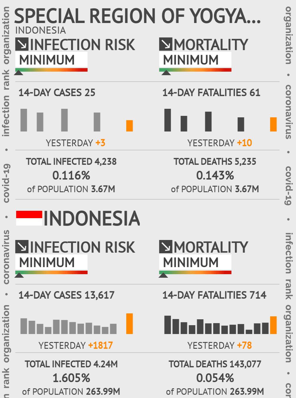 Yogyakarta Coronavirus Covid-19 Risk of Infection on July 24, 2021