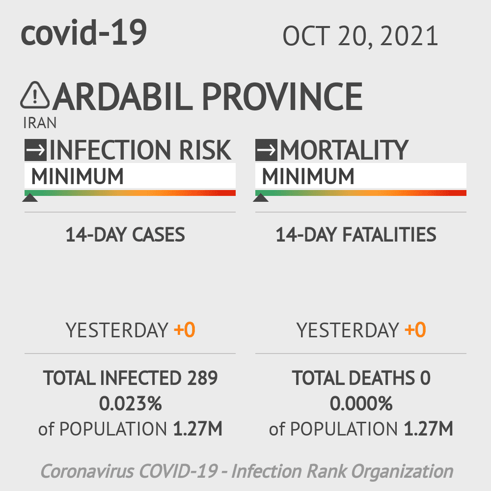 Ardabil Coronavirus Covid-19 Risk of Infection on March 06, 2021