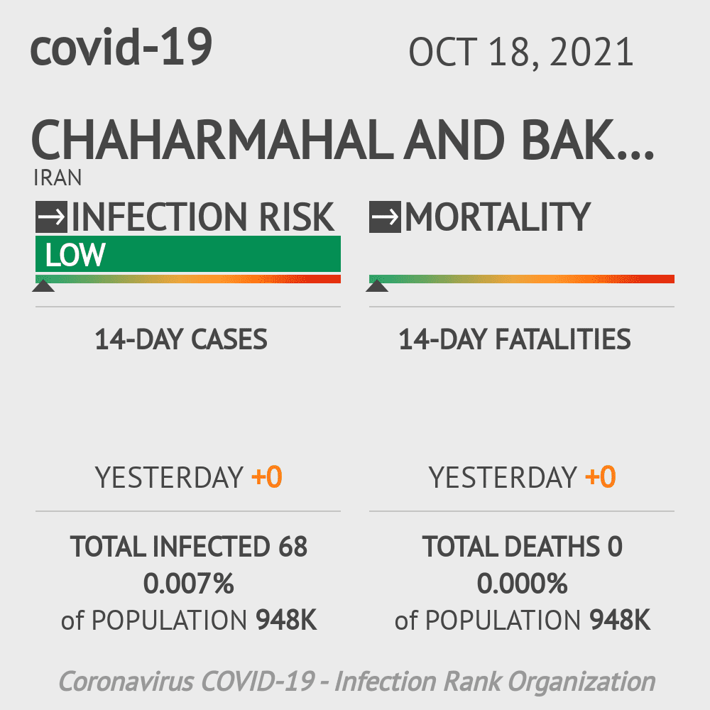 Chaharmahal and Bakhtiari Coronavirus Covid-19 Risk of Infection on March 06, 2021