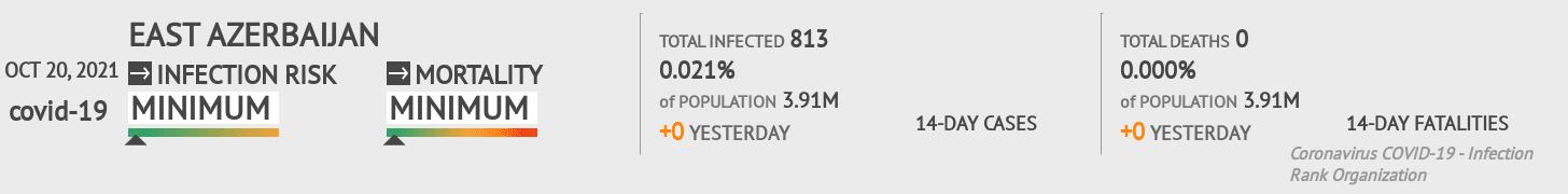 East Azerbaijan Coronavirus Covid-19 Risk of Infection on March 03, 2021
