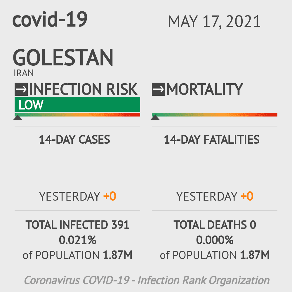 Golestan Coronavirus Covid-19 Risk of Infection on March 06, 2021