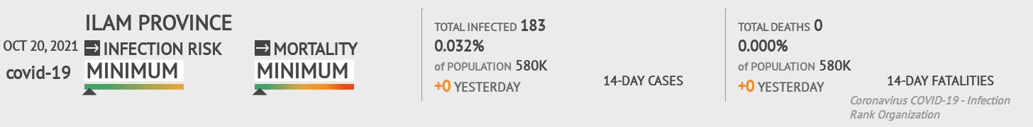 Ilam Coronavirus Covid-19 Risk of Infection on March 06, 2021