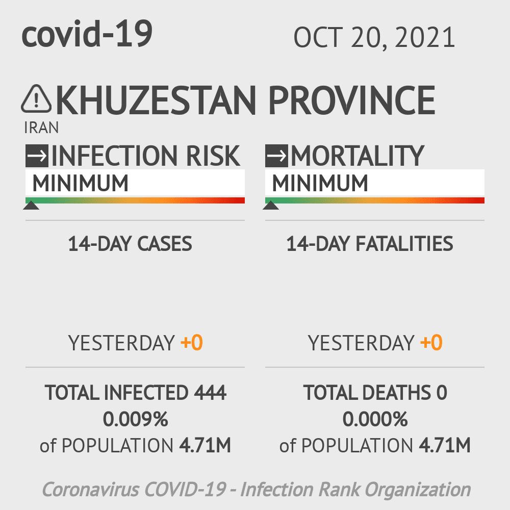 Khuzestan Coronavirus Covid-19 Risk of Infection on February 25, 2021
