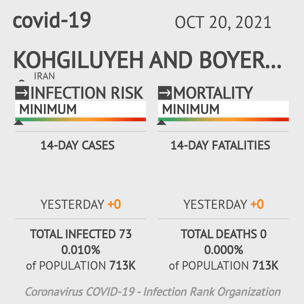 Kohgiluyeh and Boyer-Ahmad Coronavirus Covid-19 Risk of Infection on March 03, 2021