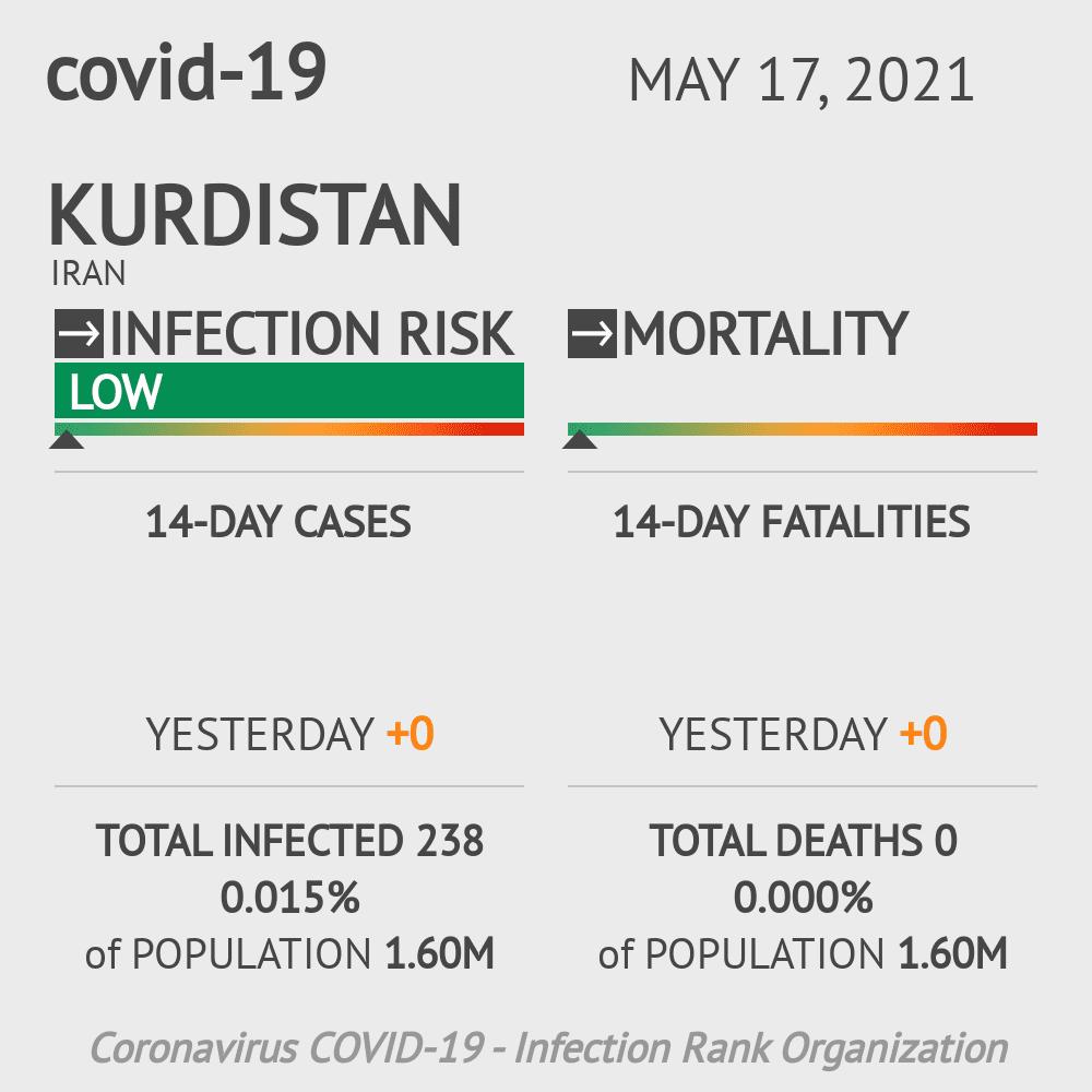 Kurdistan Coronavirus Covid-19 Risk of Infection on March 06, 2021