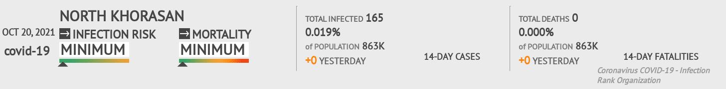 North Khorasan Coronavirus Covid-19 Risk of Infection on March 06, 2021