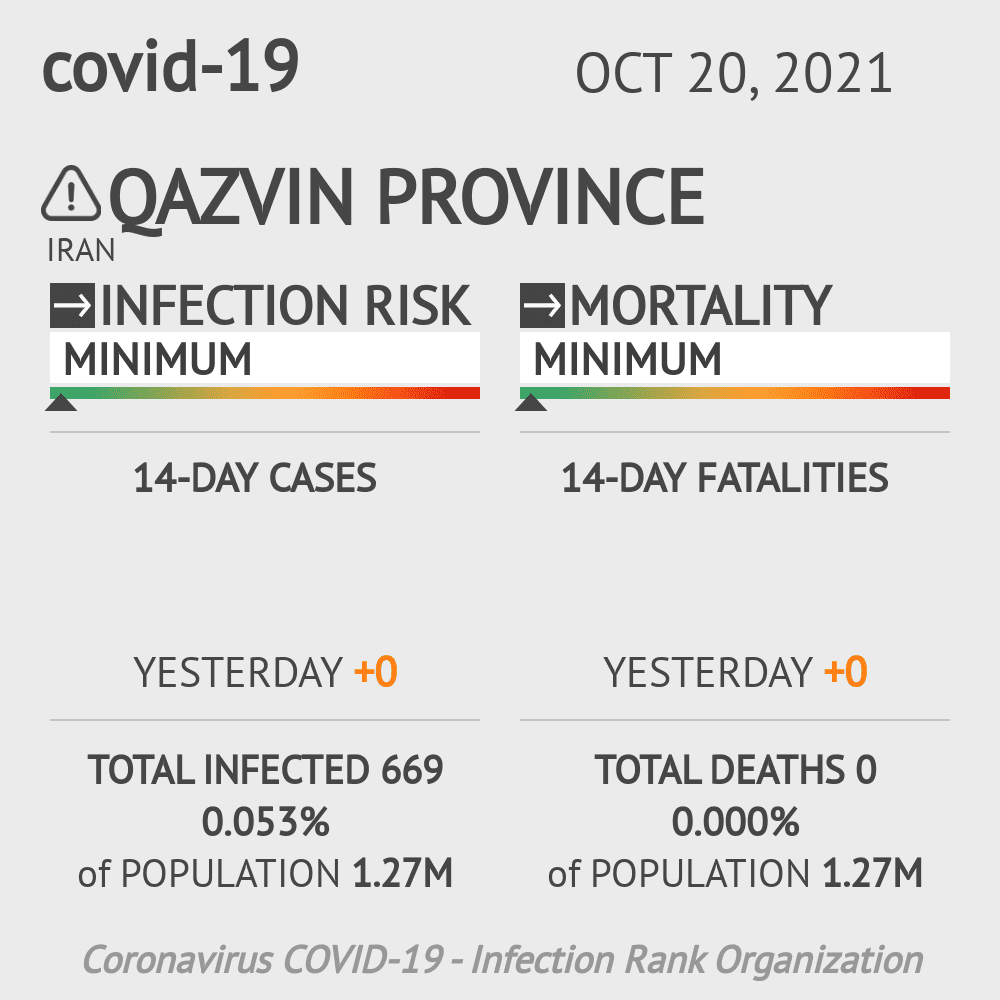 Qazvin Coronavirus Covid-19 Risk of Infection on March 06, 2021