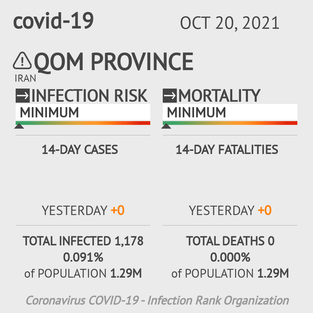 Qom Coronavirus Covid-19 Risk of Infection on March 06, 2021