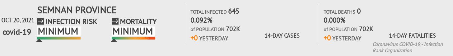 Semnan Coronavirus Covid-19 Risk of Infection on March 06, 2021