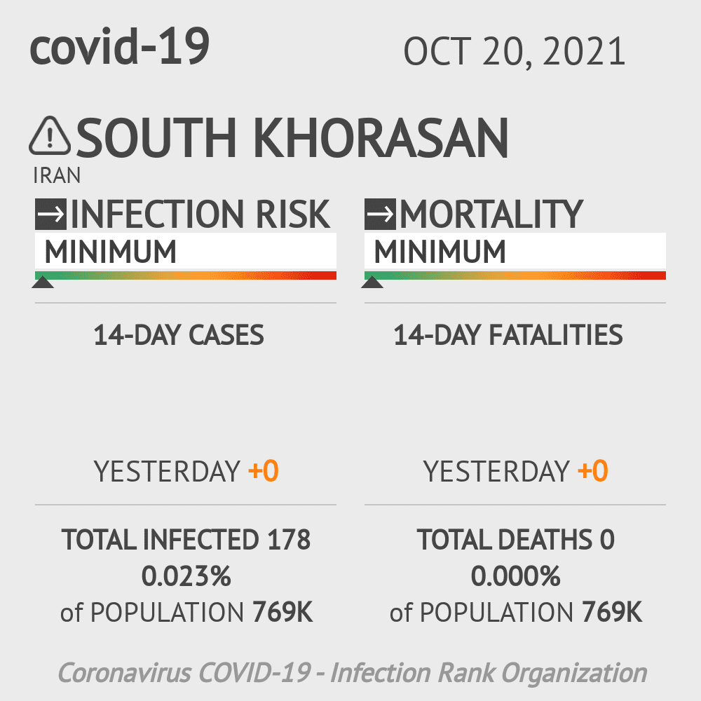 South Khorasan Coronavirus Covid-19 Risk of Infection on March 03, 2021