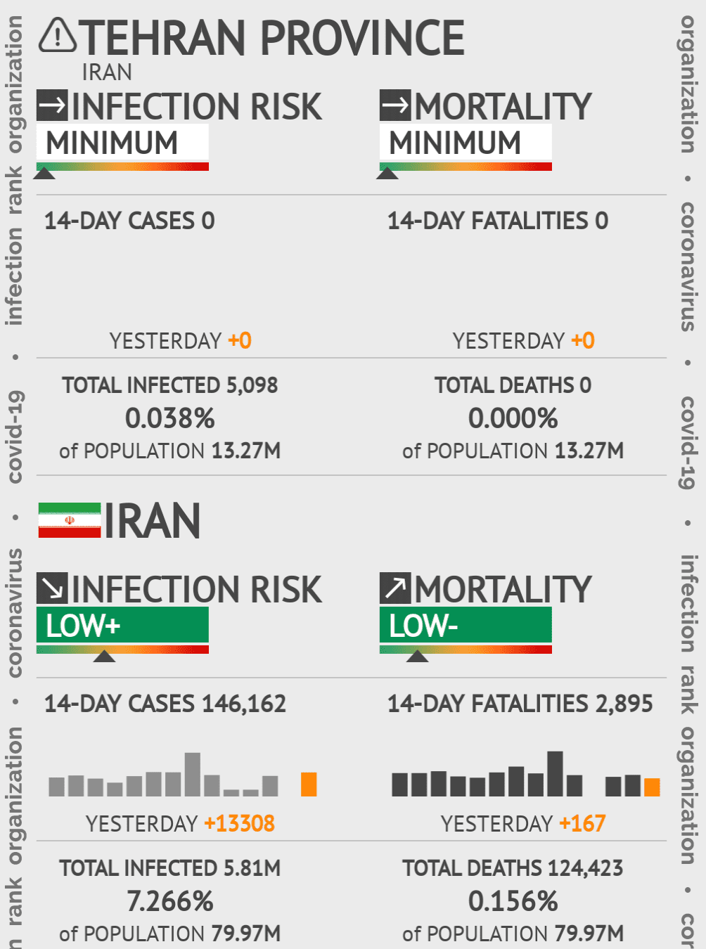 Tehran Coronavirus Covid-19 Risk of Infection on March 06, 2021
