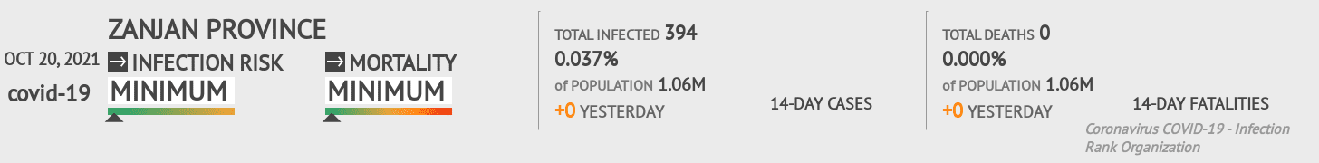 Zanjan Coronavirus Covid-19 Risk of Infection on March 06, 2021