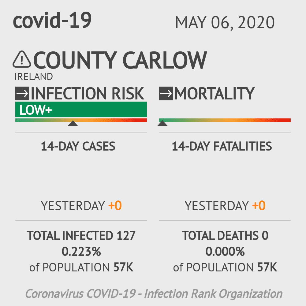 County Carlow Coronavirus Covid-19 Risk of Infection on May 06, 2020