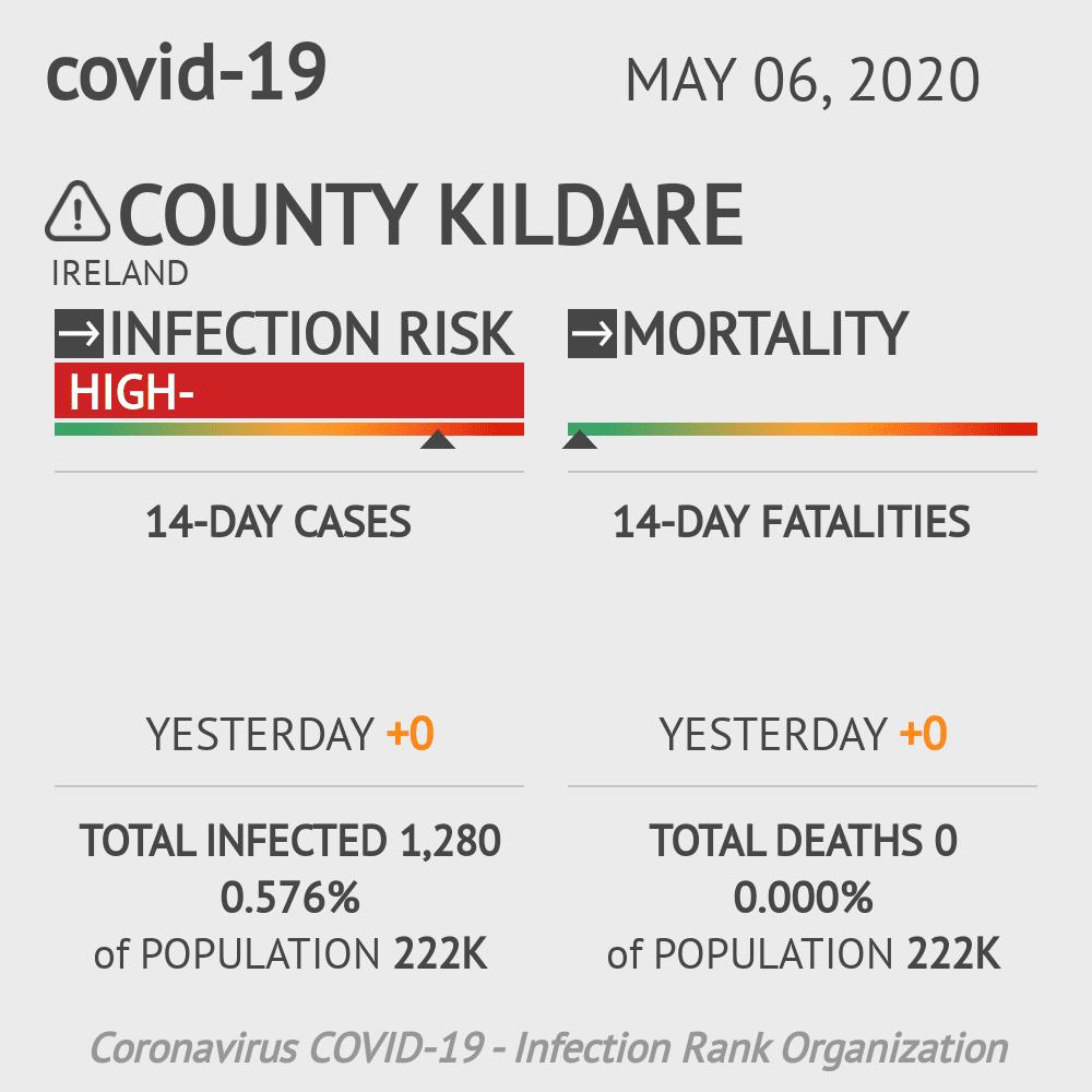 County Kildare Coronavirus Covid-19 Risk of Infection on May 06, 2020