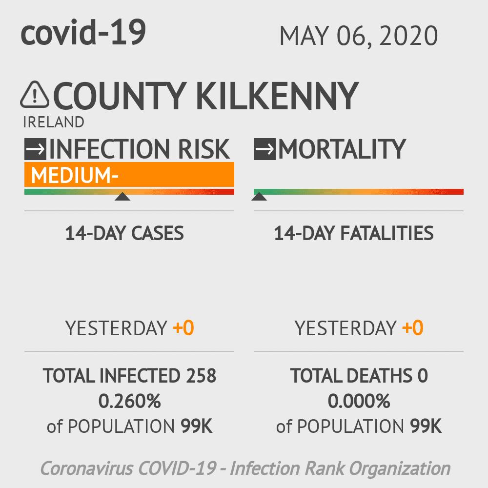County Kilkenny Coronavirus Covid-19 Risk of Infection on May 06, 2020