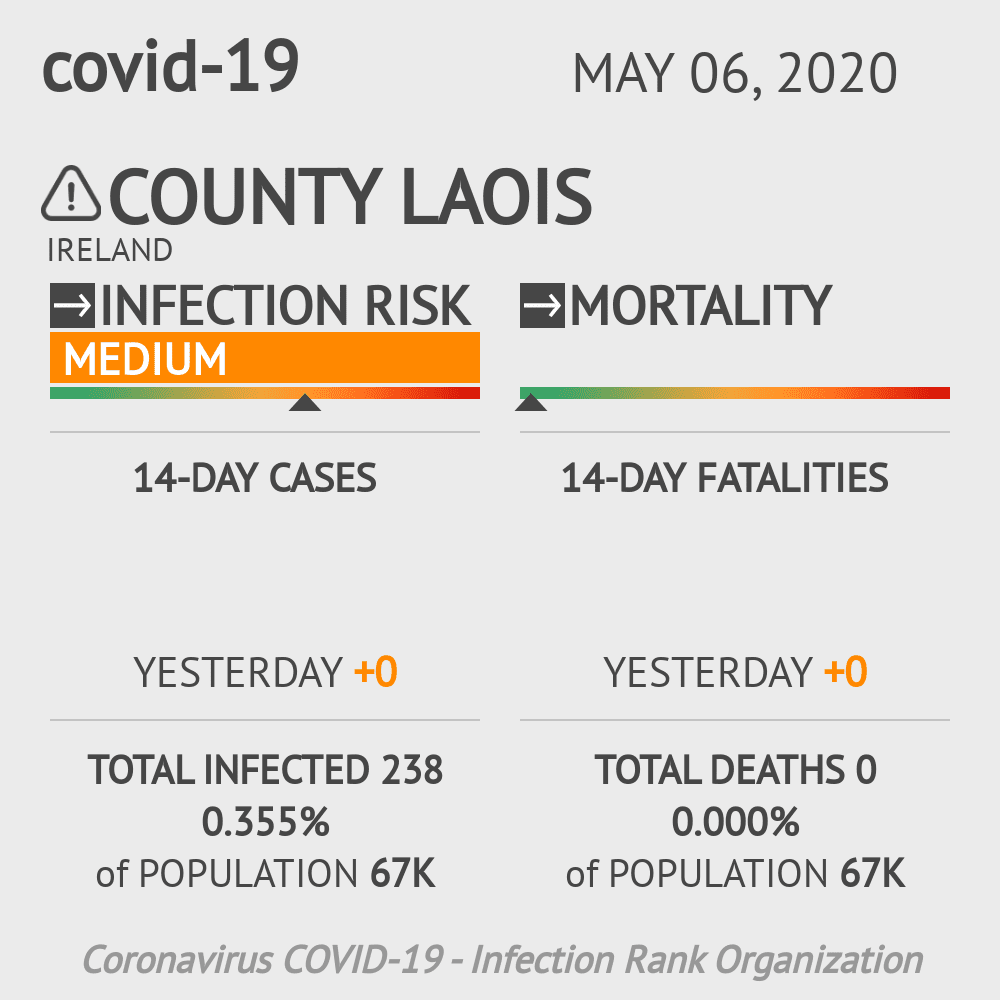 County Laois Coronavirus Covid-19 Risk of Infection on May 06, 2020
