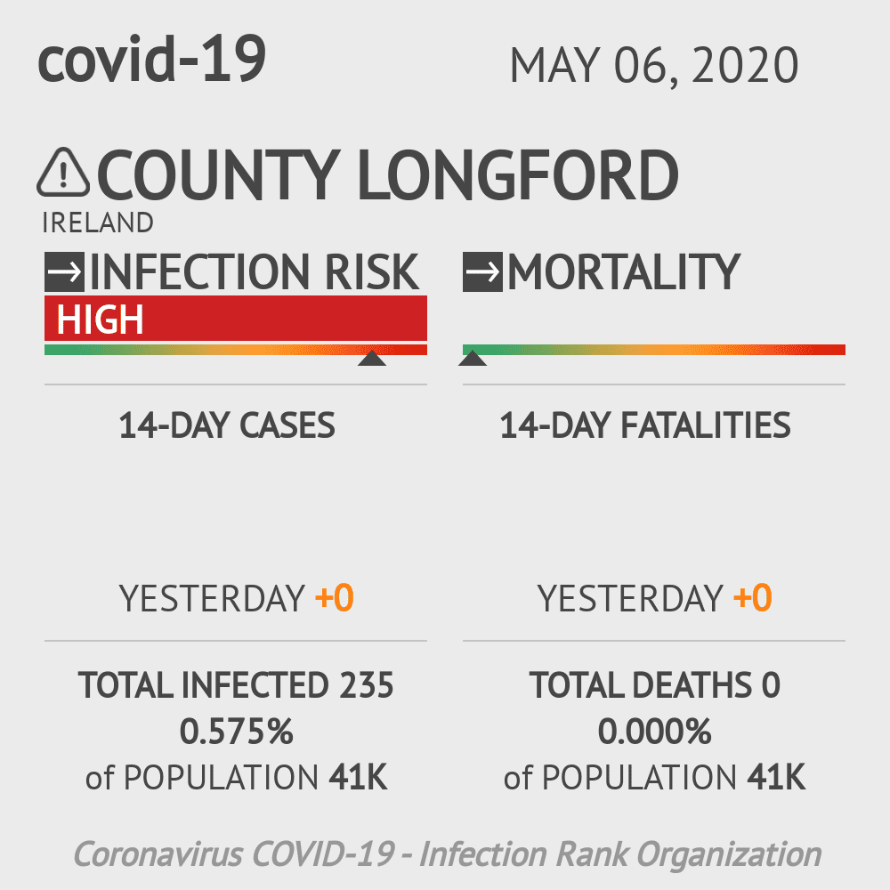 County Longford Coronavirus Covid-19 Risk of Infection on May 06, 2020