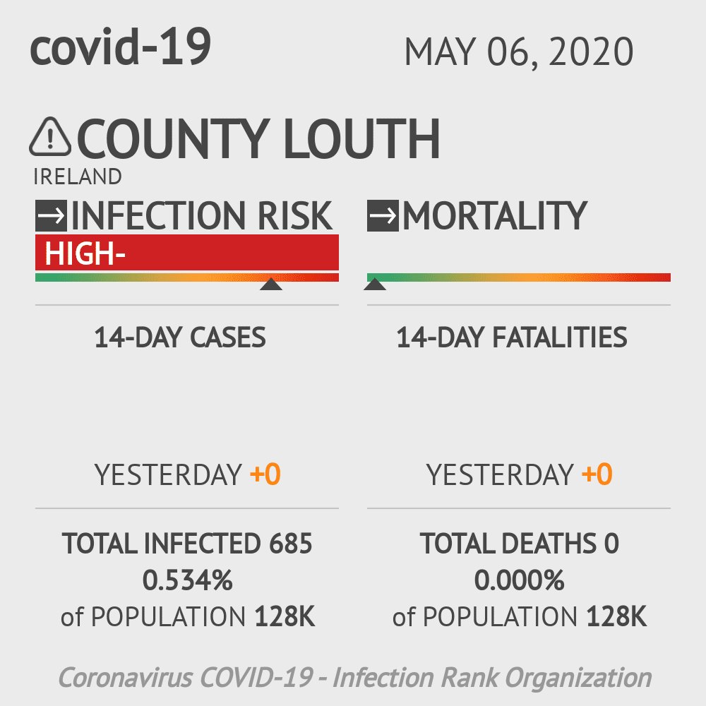 County Louth Coronavirus Covid-19 Risk of Infection on May 06, 2020