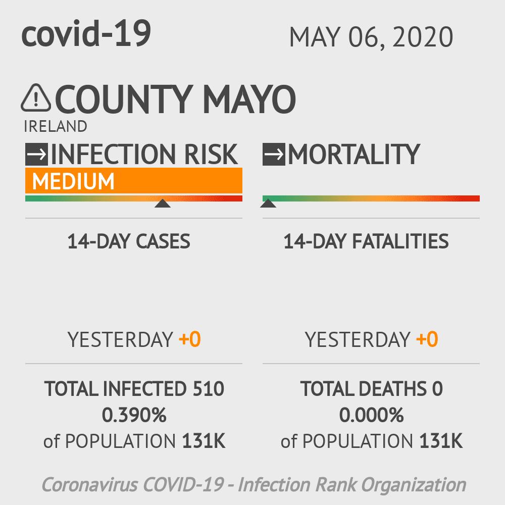 County Mayo Coronavirus Covid-19 Risk of Infection on May 06, 2020