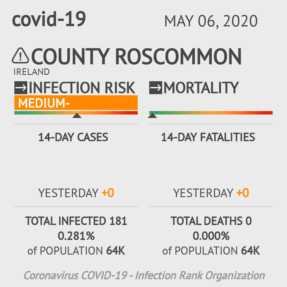 County Roscommon Coronavirus Covid-19 Risk of Infection on May 06, 2020