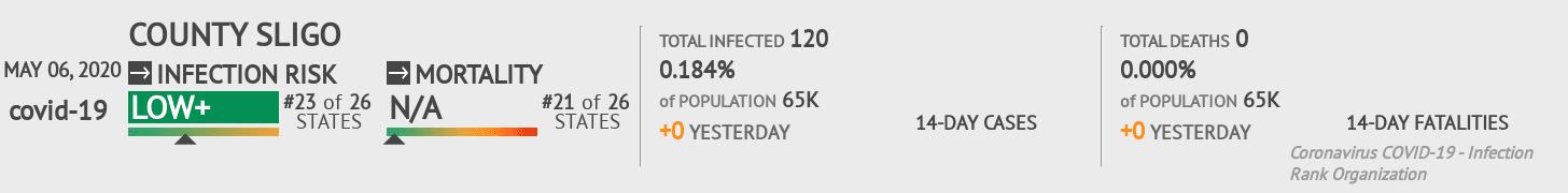County Sligo Coronavirus Covid-19 Risk of Infection on May 06, 2020
