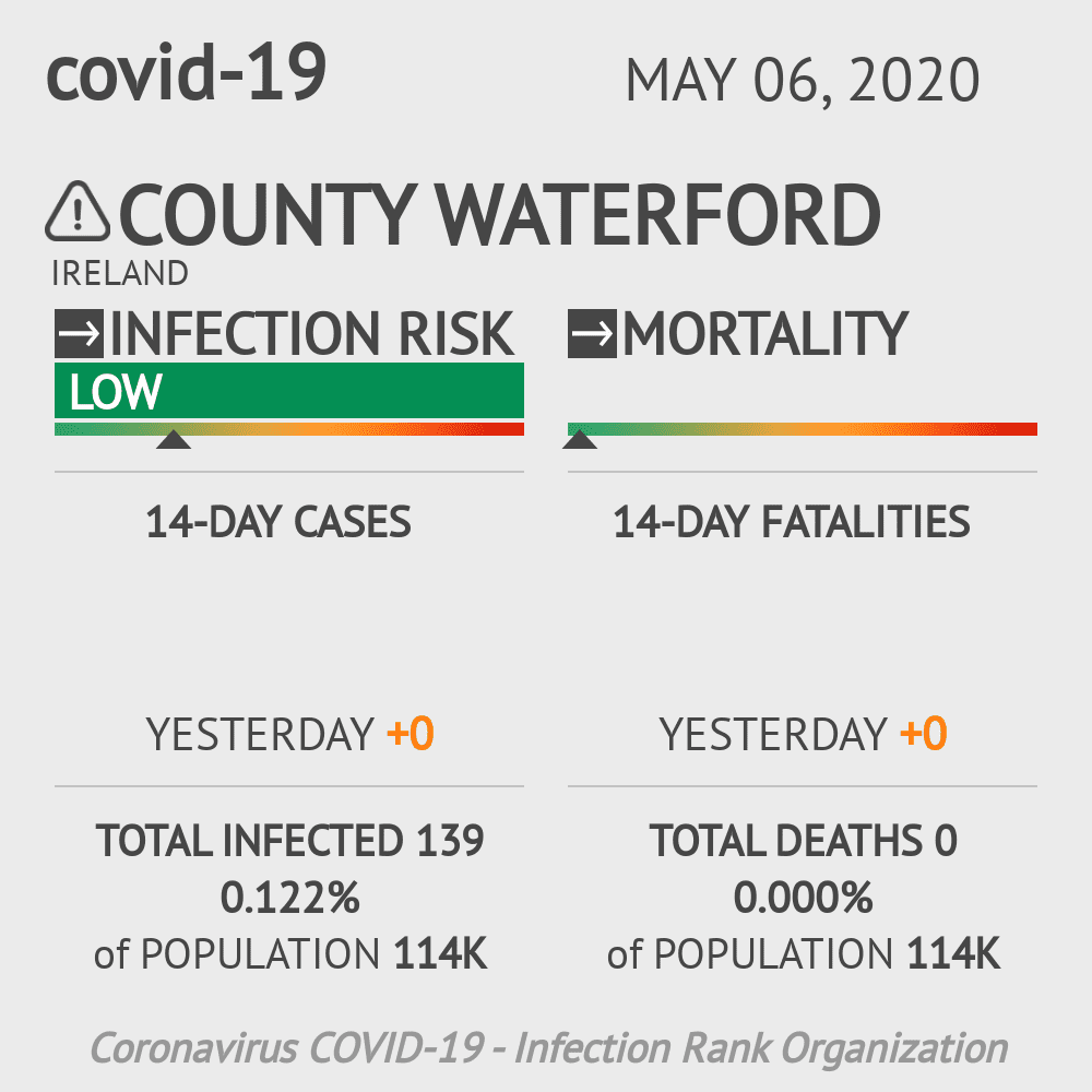 County Waterford Coronavirus Covid-19 Risk of Infection on May 06, 2020