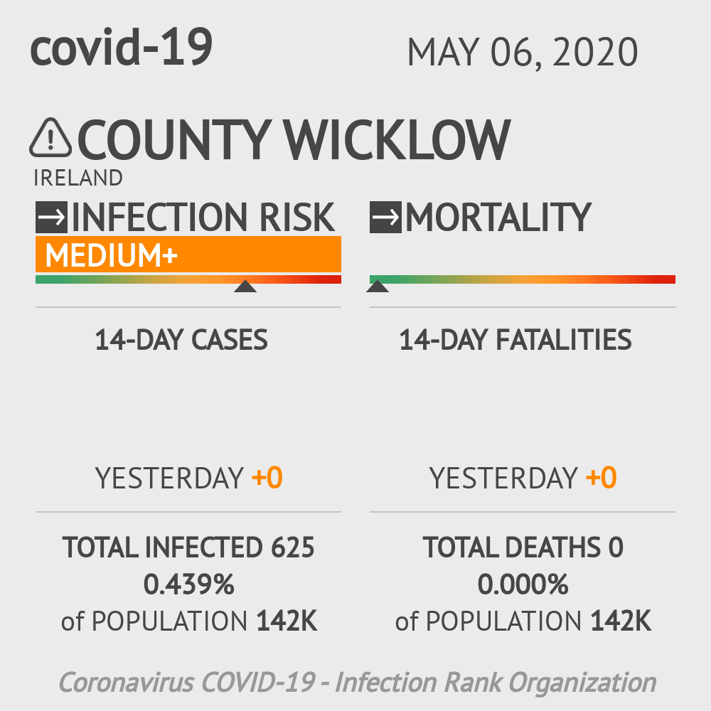 County Wicklow Coronavirus Covid-19 Risk of Infection on May 06, 2020