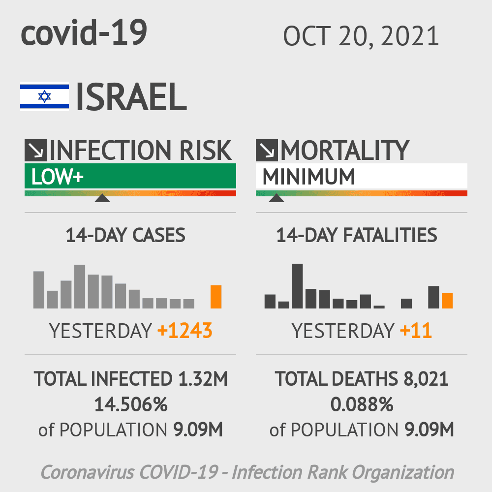 Israel Coronavirus Covid-19 Risk of Infection on December 01, 2020