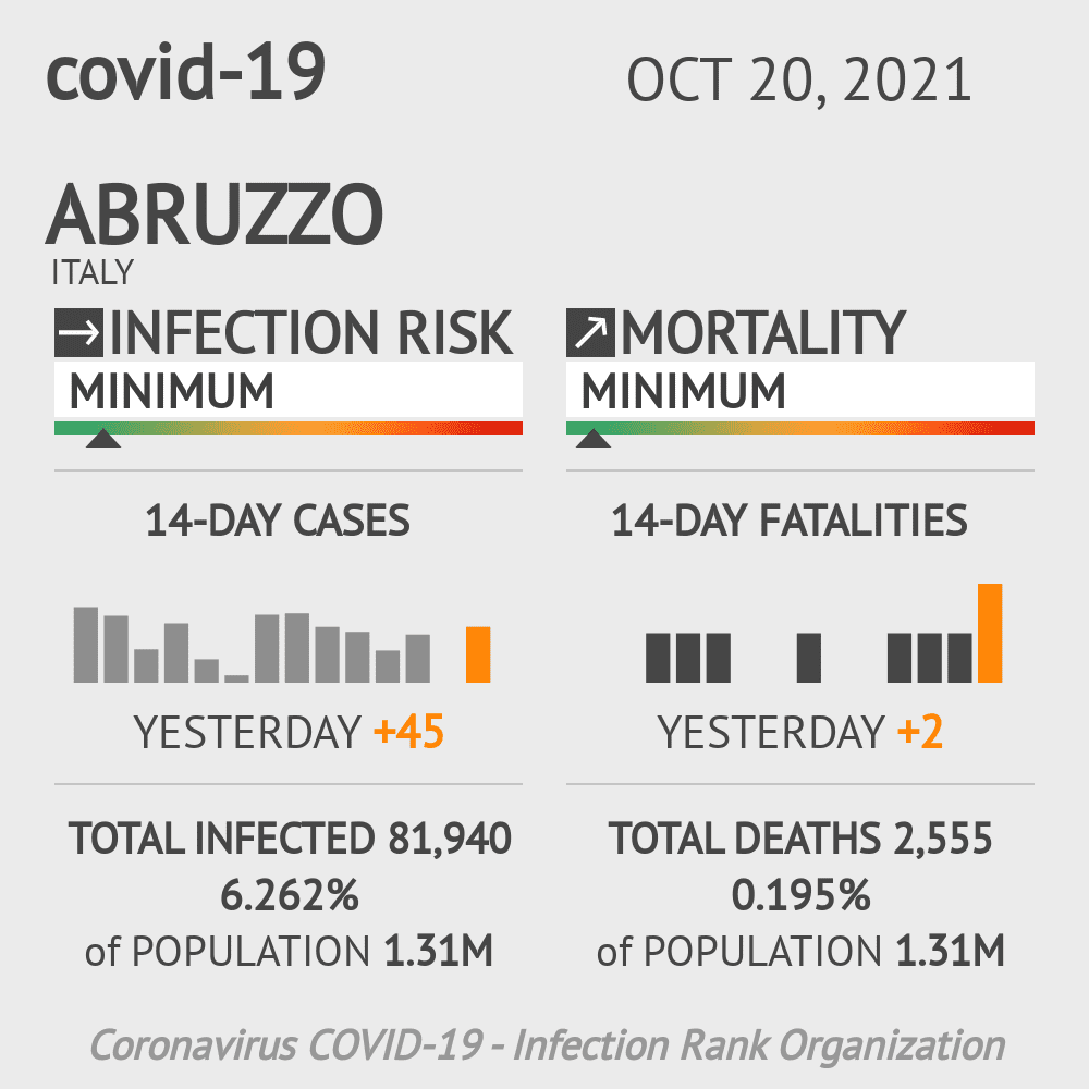 Abruzzo Coronavirus Covid-19 Risk of Infection on March 03, 2021