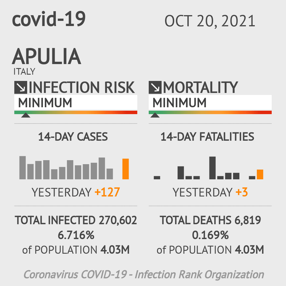 Apulia Coronavirus Covid-19 Risk of Infection on March 03, 2021