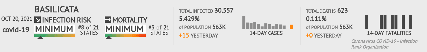 Basilicata Coronavirus Covid-19 Risk of Infection on March 03, 2021