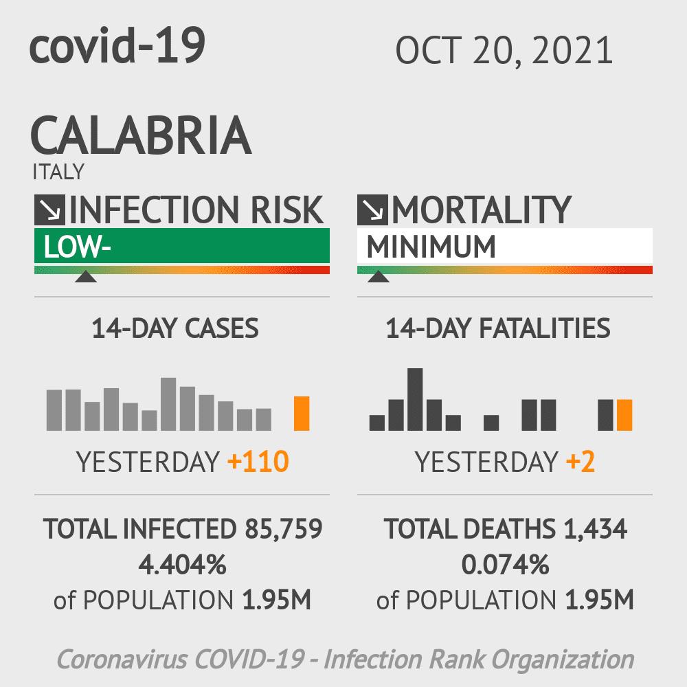 Calabria Coronavirus Covid-19 Risk of Infection on February 26, 2021
