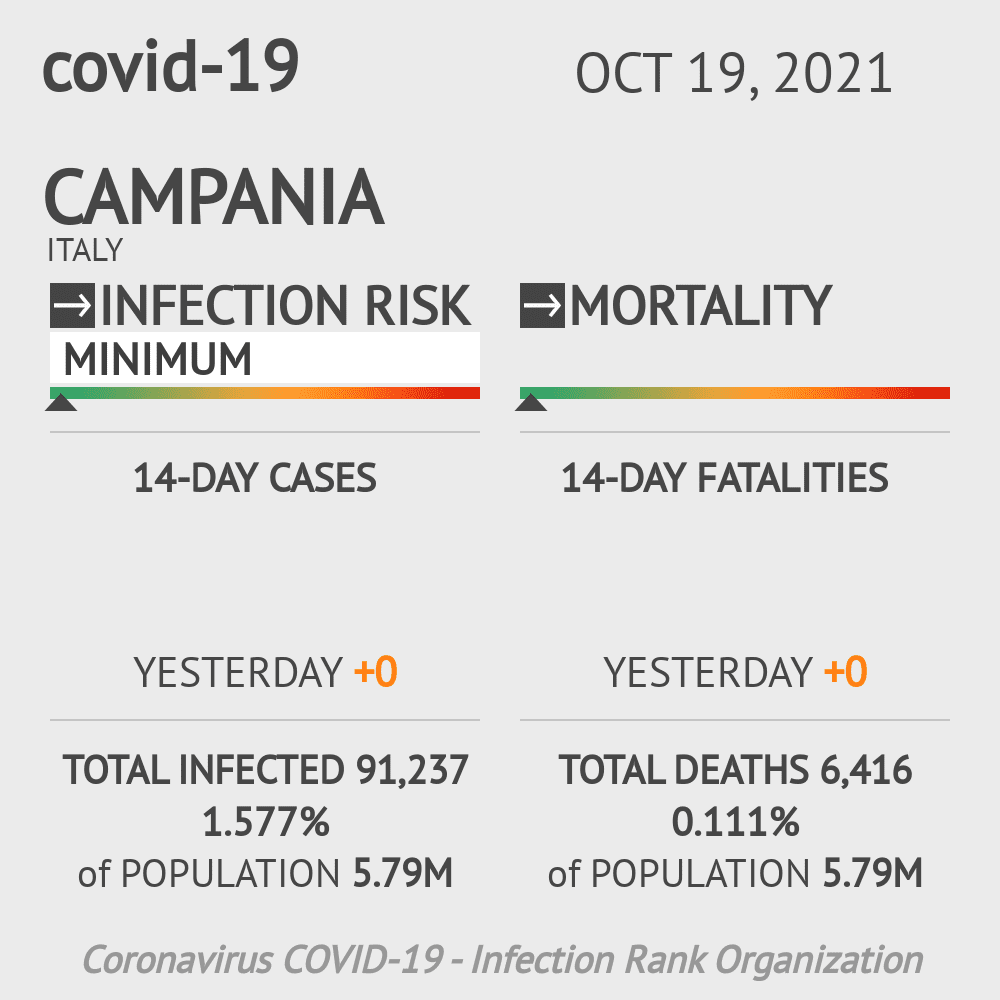 Campania Coronavirus Covid-19 Risk of Infection on March 03, 2021