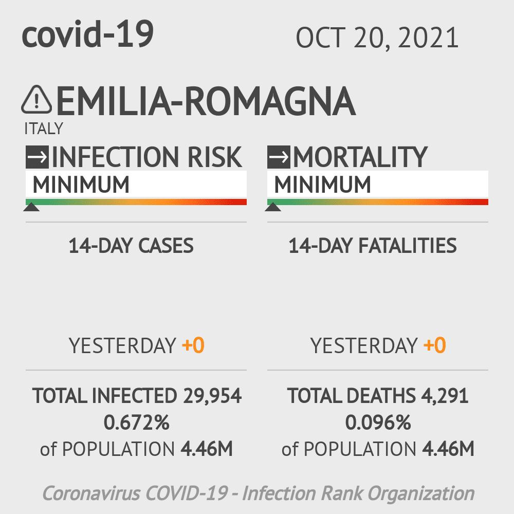 Emilia-Romagna Coronavirus Covid-19 Risk of Infection on March 03, 2021