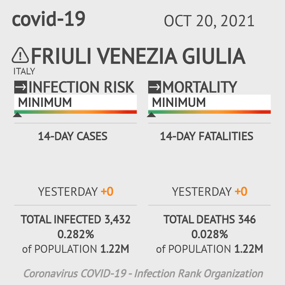 Friuli Venezia Giulia Coronavirus Covid-19 Risk of Infection Update for 1 Counties on May 08, 2021