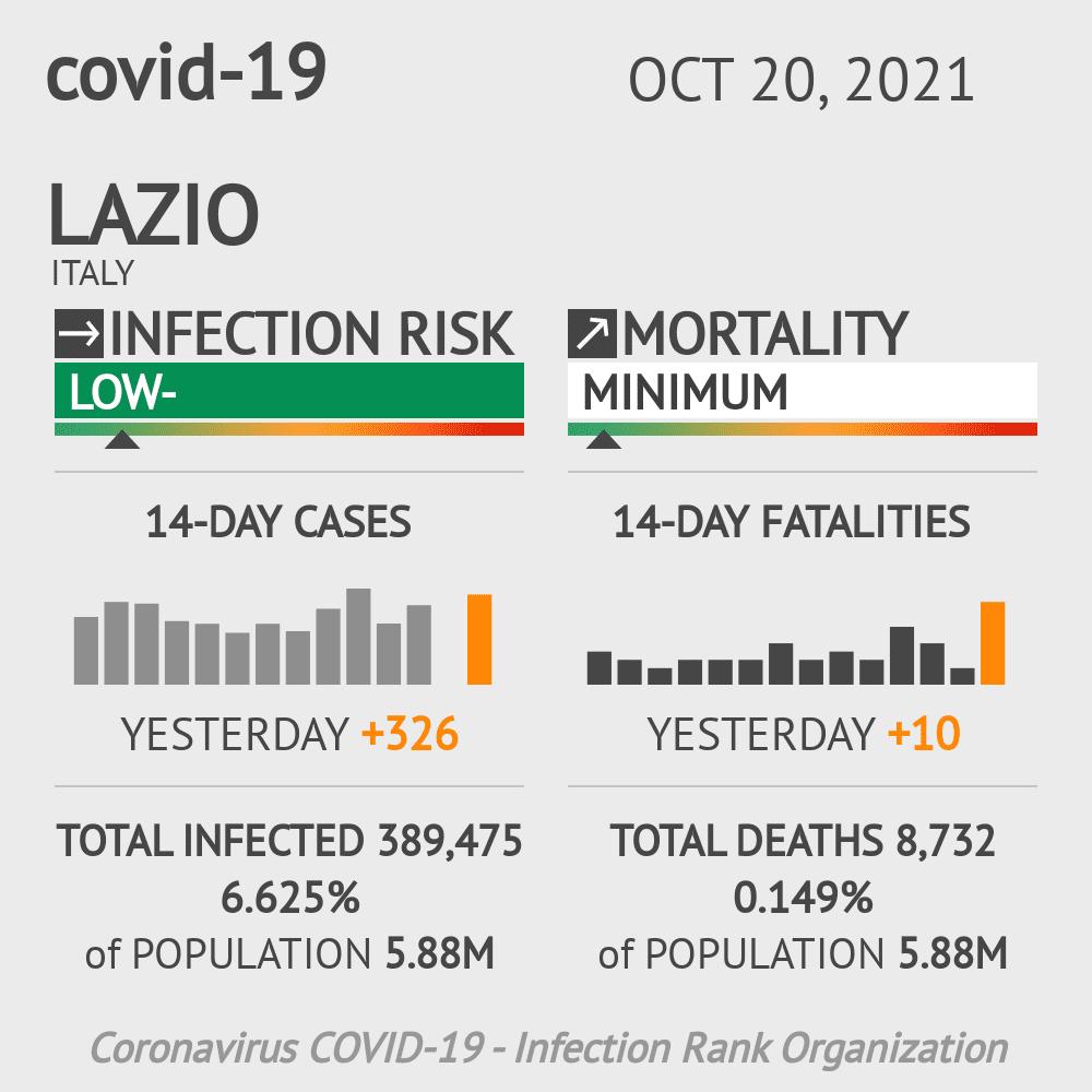 Lazio Coronavirus Covid-19 Risk of Infection on March 03, 2021
