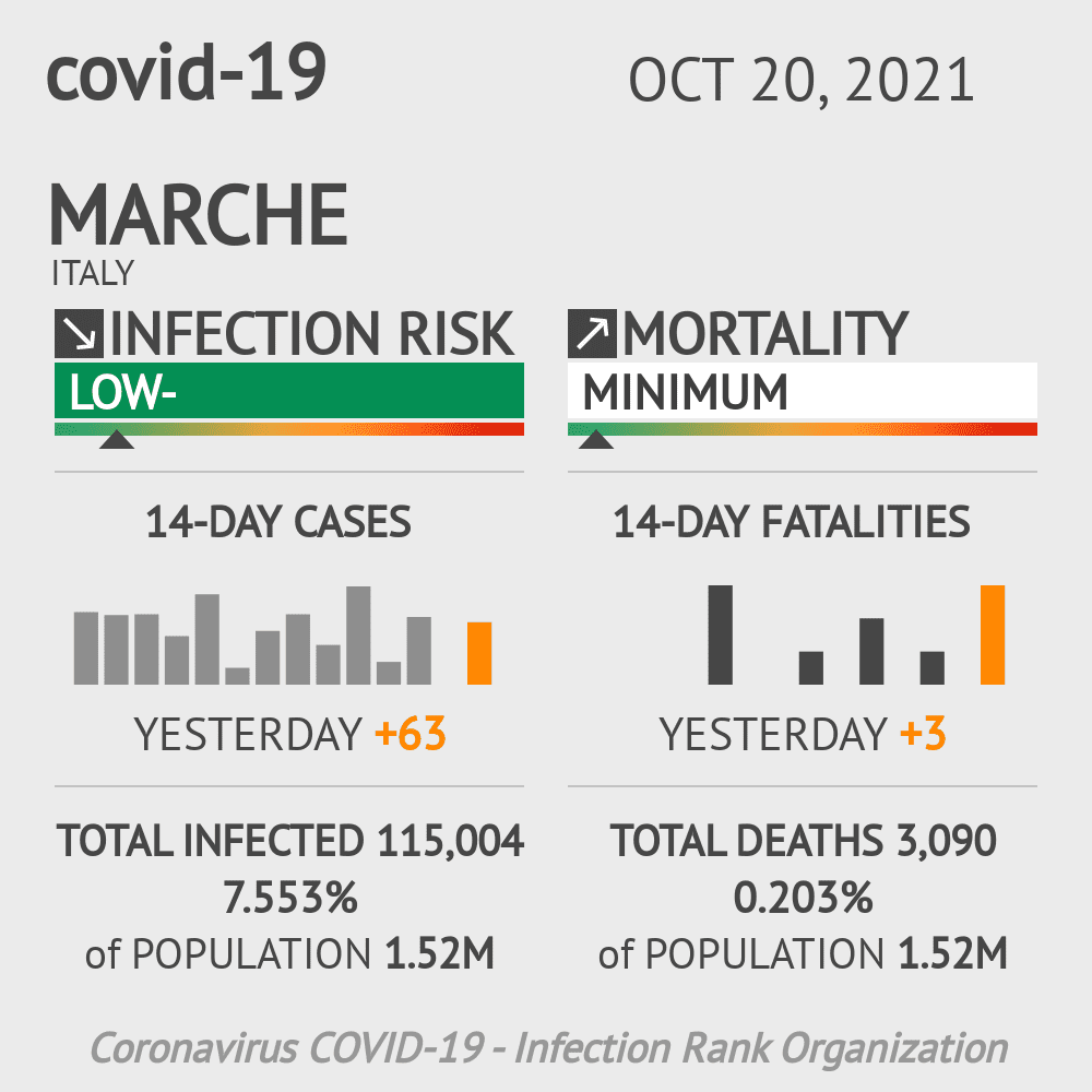 Marche Coronavirus Covid-19 Risk of Infection on March 03, 2021