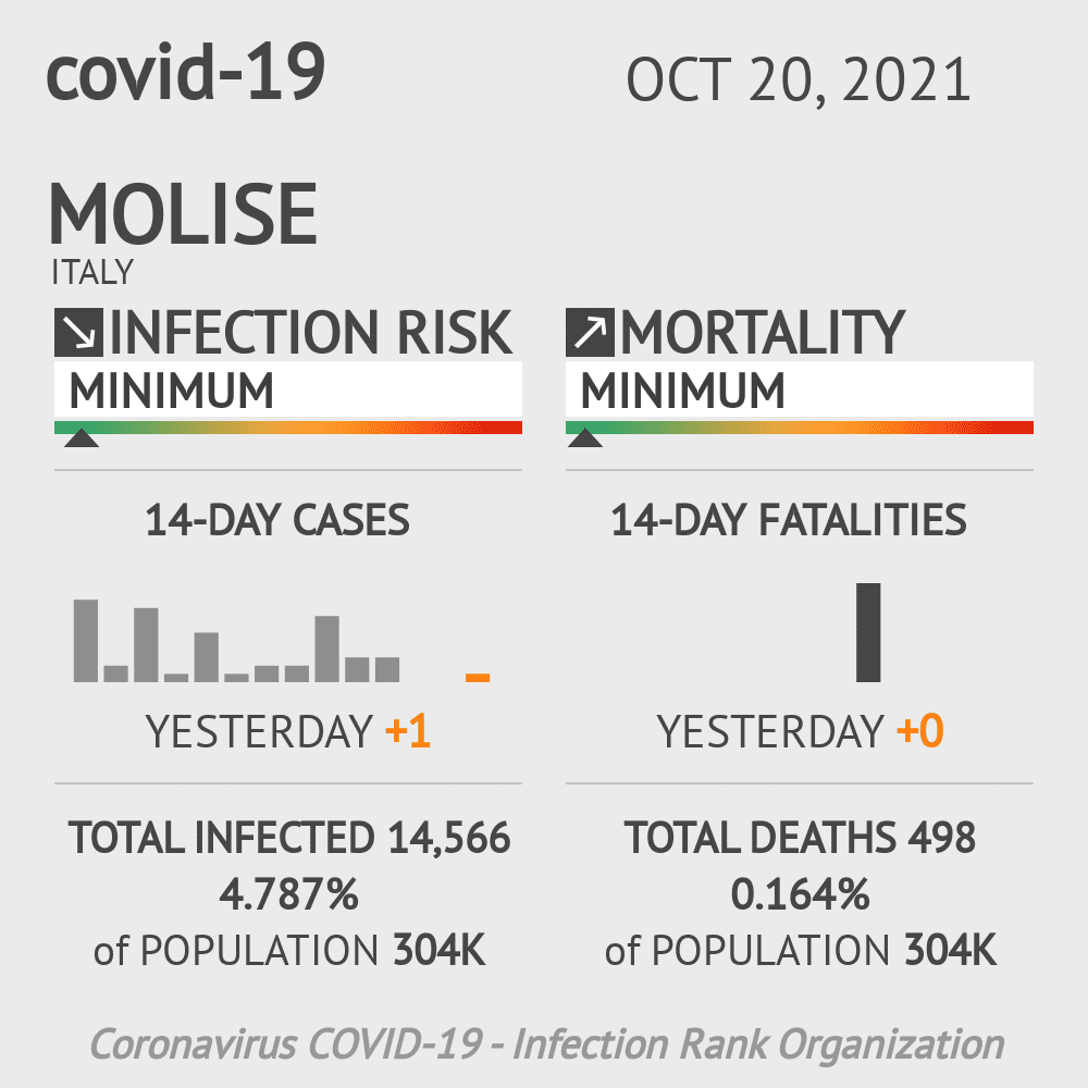 Molise Coronavirus Covid-19 Risk of Infection on March 03, 2021
