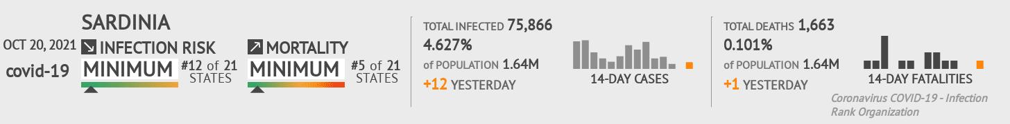 Sardinia Coronavirus Covid-19 Risk of Infection on March 03, 2021