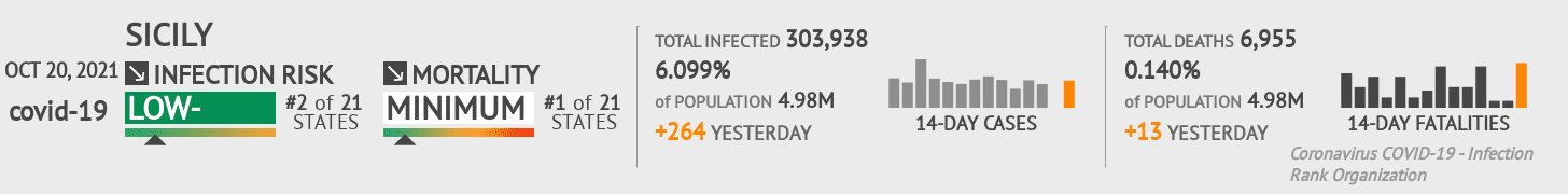 Sicily Coronavirus Covid-19 Risk of Infection on March 03, 2021